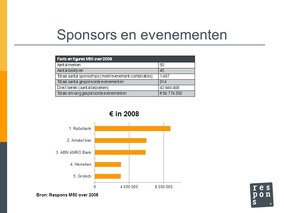Sponsors en evenementen Bron: Respons M50 over 2008