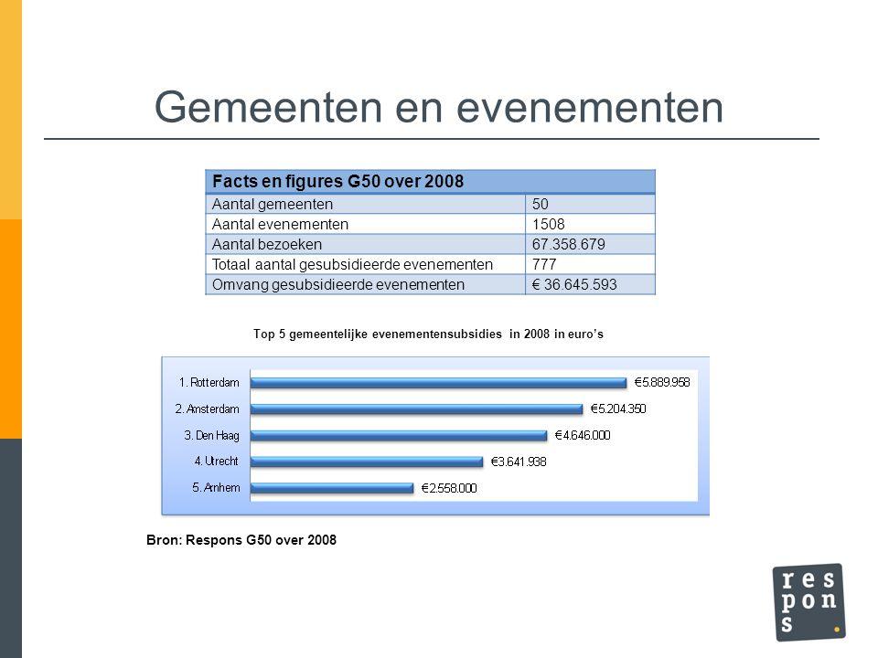 Gemeenten en evenementen Facts en figures G50 over 2008 Aantal gemeenten50 Aantal evenementen1508 Aantal bezoeken67.358.679 Totaal aantal gesubsidieer