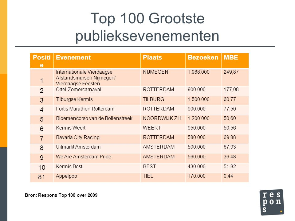 Top 100 Grootste publieksevenementen Positi e EvenementPlaatsBezoekenMBE 1 Internationale Vierdaagse Afstandsmarsen Nijmegen/ Vierdaagse Feesten NIJMEGEN1.988.000249,87 2 Ortel ZomercarnavalROTTERDAM900.000177,08 3 Tilburgse KermisTILBURG1.500.00060,77 4 Fortis Marathon RotterdamROTTERDAM900.00077,50 5 Bloemencorso van de BollenstreekNOORDWIJK ZH1.200.00050,60 6 Kermis WeertWEERT950.00050,56 7 Bavaria City RacingROTTERDAM580.00069,88 8 Uitmarkt AmsterdamAMSTERDAM500.00067,93 9 We Are Amsterdam PrideAMSTERDAM560.00036,48 10 Kermis BestBEST430.00051,82 81 AppelpopTIEL170.0000,44 Bron: Respons Top 100 over 2009