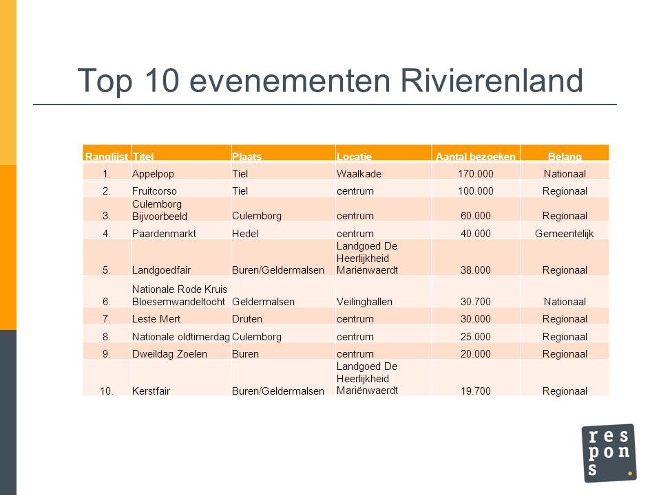 Top 10 evenementen Rivierenland RanglijstTitelPlaatsLocatieAantal bezoekenBelang 1.AppelpopTielWaalkade170.000Nationaal 2.FruitcorsoTielcentrum100.000