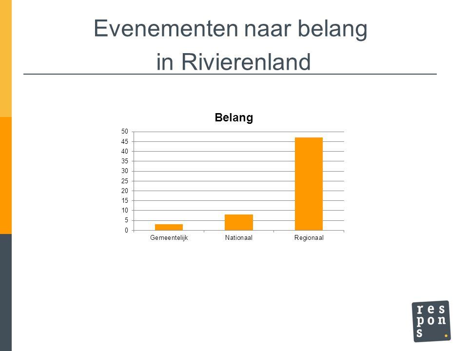 Evenementen naar belang in Rivierenland