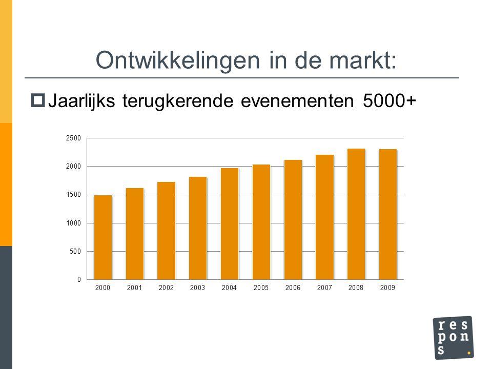Publieksevenementen naar belang Jaarlijks terugkerende evenementen Minimaal 5.000 bezoeken Peiljaar: 2008
