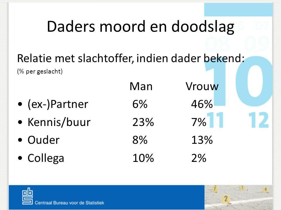Daders moord en doodslag Relatie met slachtoffer, indien dader bekend: (% per geslacht) ManVrouw •(ex-)Partner 6% 46% •Kennis/buur 23% 7% •Ouder 8% 13