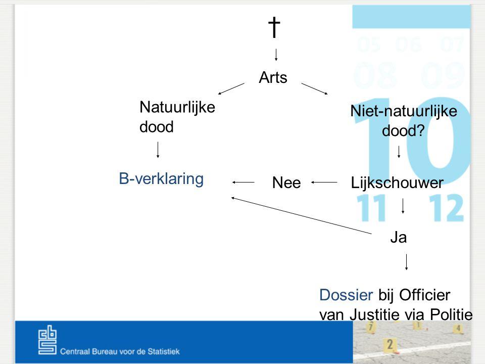Natuurlijke dood Niet-natuurlijke dood? B-verklaring Nee Lijkschouwer Ja † Arts Dossier bij Officier van Justitie via Politie
