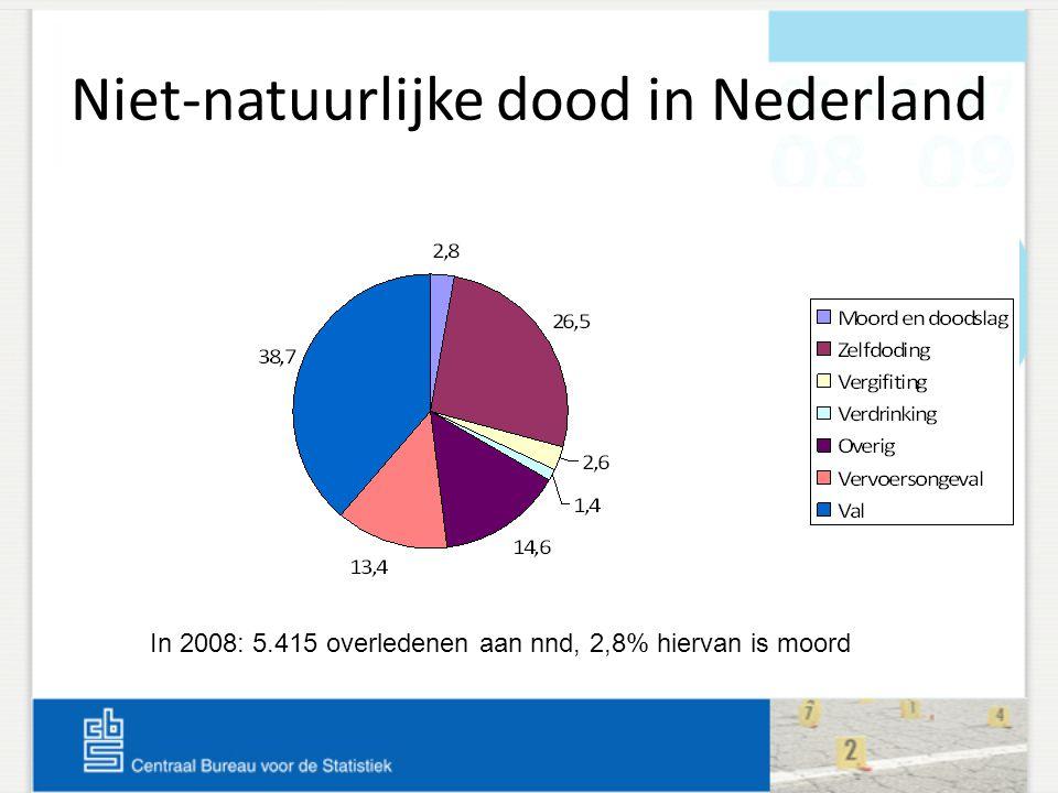 Niet-natuurlijke dood in Nederland In 2008: 5.415 overledenen aan nnd, 2,8% hiervan is moord