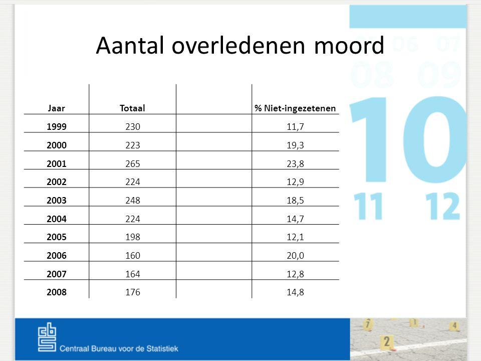 Aantal overledenen moord JaarTotaal% Niet-ingezetenen 199923011,7 200022319,3 200126523,8 200222412,9 200324818,5 200422414,7 200519812,1 200616020,0