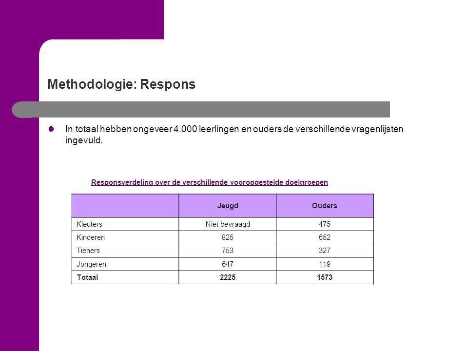 Methodologie: Respons Responsverdeling over de verschillende vooropgestelde doelgroepen JeugdOuders KleutersNiet bevraagd475 Kinderen825652 Tieners753