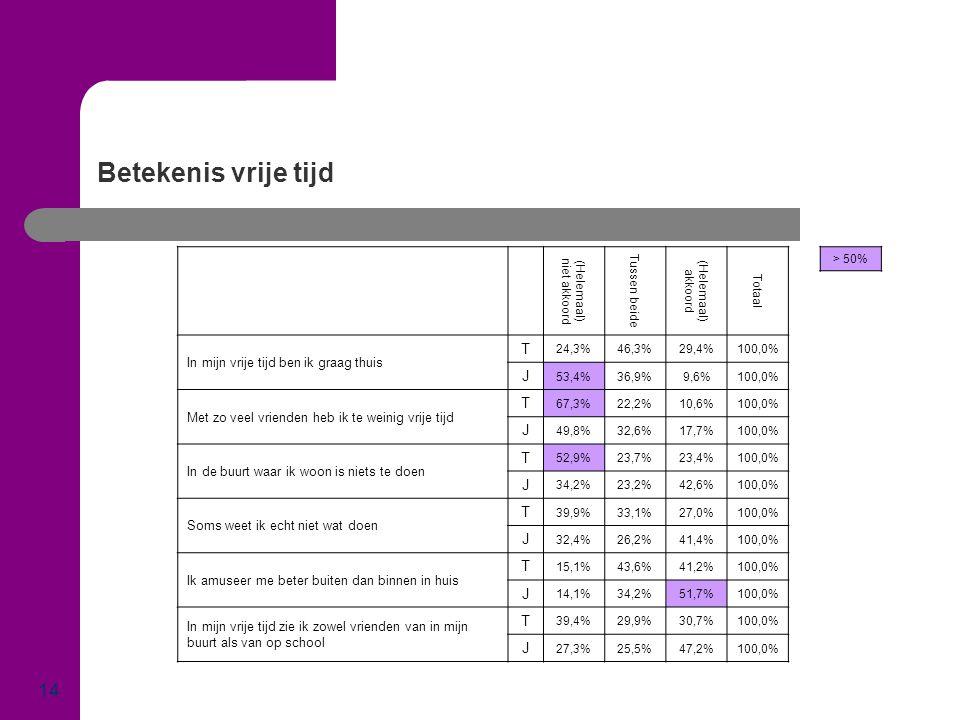 Betekenis vrije tijd 14 (Helemaal) niet akkoord Tussen beide (Helemaal) akkoord Totaal In mijn vrije tijd ben ik graag thuis T 24,3%46,3%29,4%100,0% J