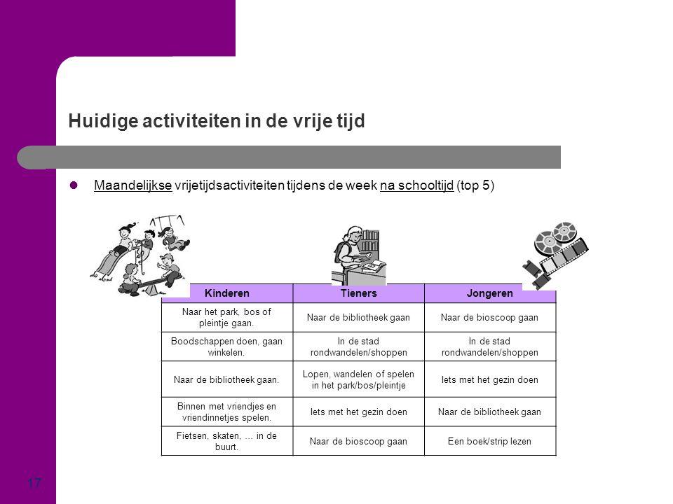 Huidige activiteiten in de vrije tijd 17  Maandelijkse vrijetijdsactiviteiten tijdens de week na schooltijd (top 5) KinderenTienersJongeren Naar het