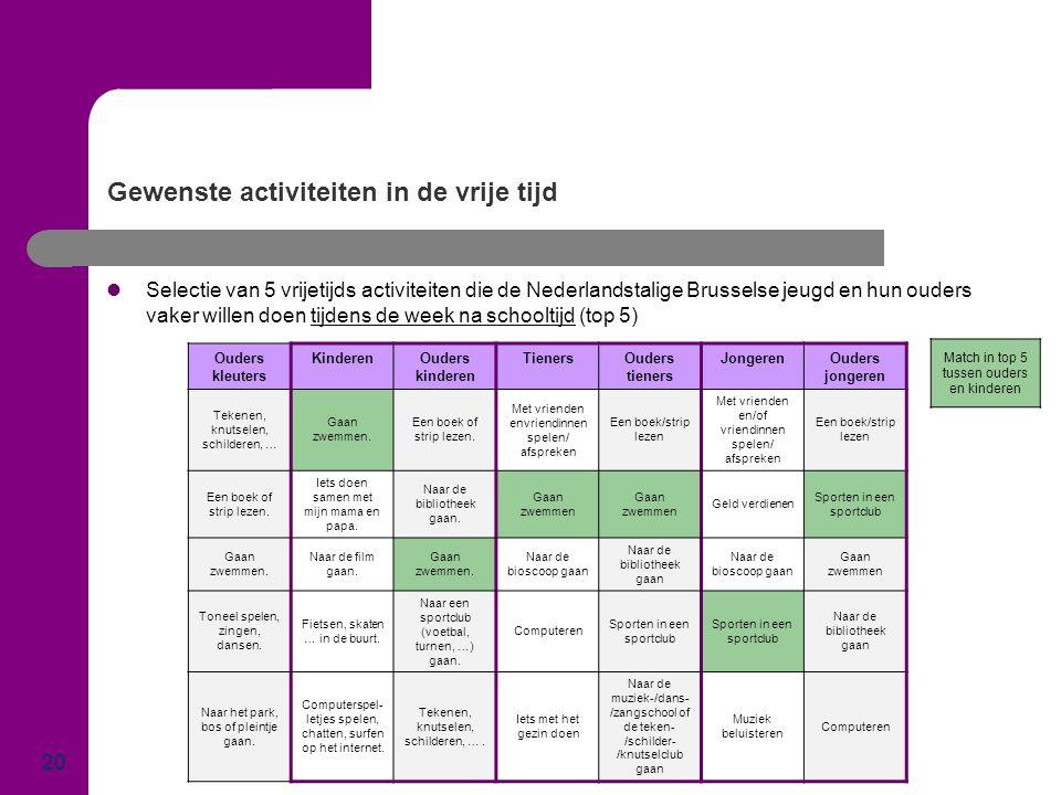 Gewenste activiteiten in de vrije tijd 20  Selectie van 5 vrijetijds activiteiten die de Nederlandstalige Brusselse jeugd en hun ouders vaker willen