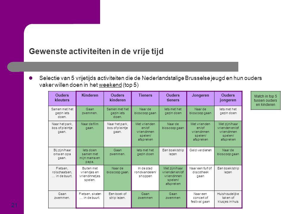 Gewenste activiteiten in de vrije tijd 21  Selectie van 5 vrijetijds activiteiten die de Nederlandstalige Brusselse jeugd en hun ouders vaker willen