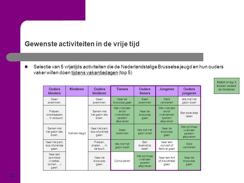 Gewenste activiteiten in de vrije tijd 22  Selectie van 5 vrijetijds activiteiten die de Nederlandstalige Brusselse jeugd en hun ouders vaker willen