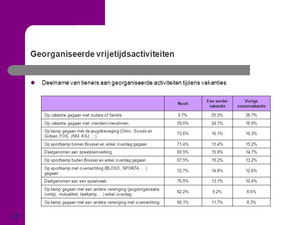 Georganiseerde vrijetijdsactiviteiten 28  Deelname van tieners aan georganiseerde activiteiten tijdens vakanties Nooit Een eerder vakantie Vorige zom