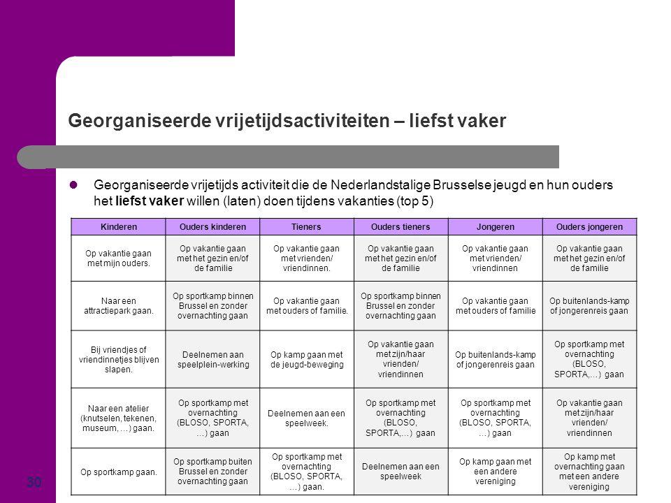 Georganiseerde vrijetijdsactiviteiten – liefst vaker 30  Georganiseerde vrijetijds activiteit die de Nederlandstalige Brusselse jeugd en hun ouders h