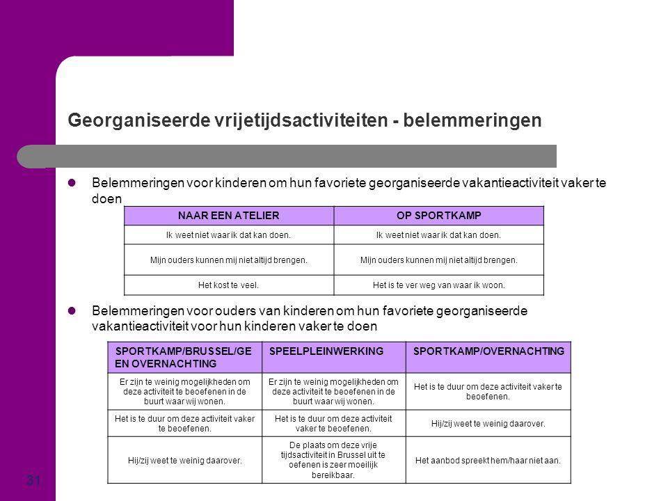 Georganiseerde vrijetijdsactiviteiten - belemmeringen 31  Belemmeringen voor kinderen om hun favoriete georganiseerde vakantieactiviteit vaker te doe