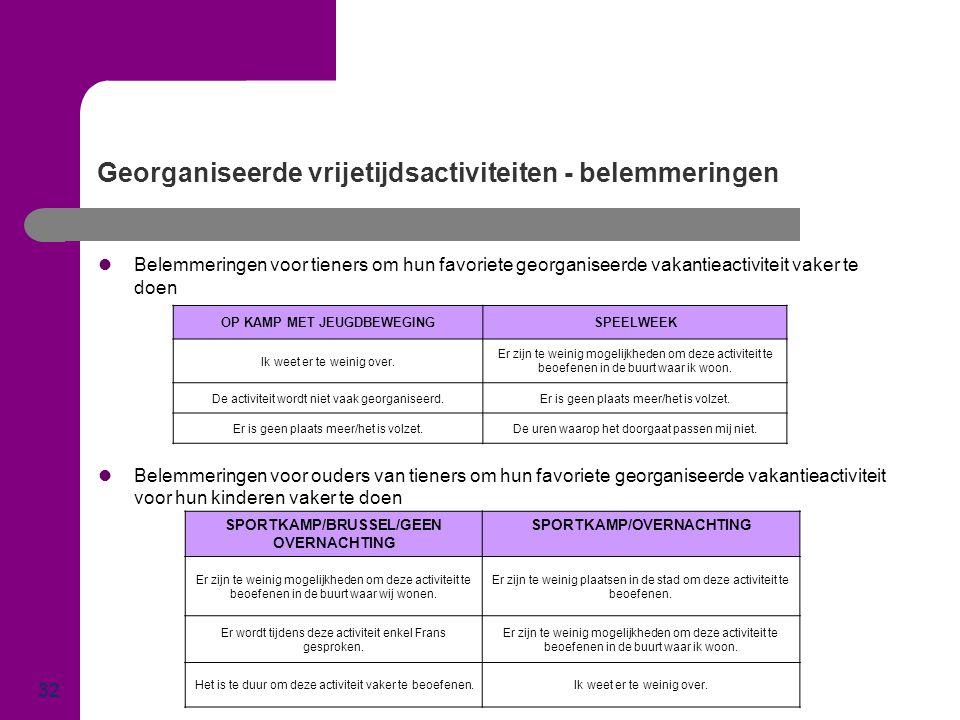 Georganiseerde vrijetijdsactiviteiten - belemmeringen 32  Belemmeringen voor tieners om hun favoriete georganiseerde vakantieactiviteit vaker te doen