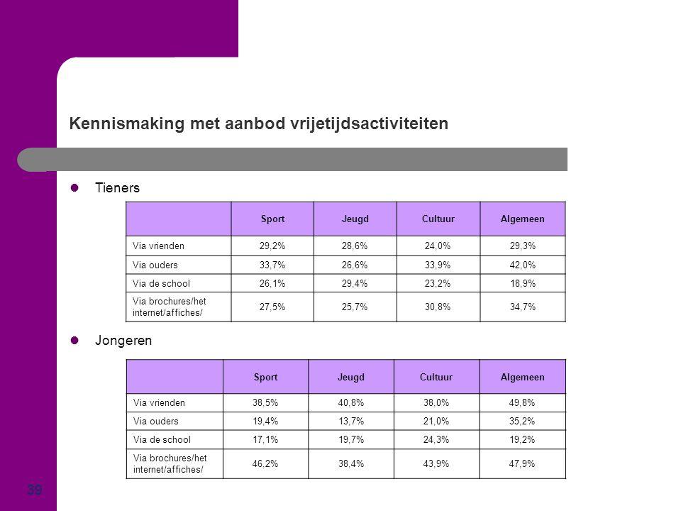Kennismaking met aanbod vrijetijdsactiviteiten 39  Tieners  Jongeren SportJeugdCultuurAlgemeen Via vrienden29,2%28,6%24,0%29,3% Via ouders33,7%26,6%