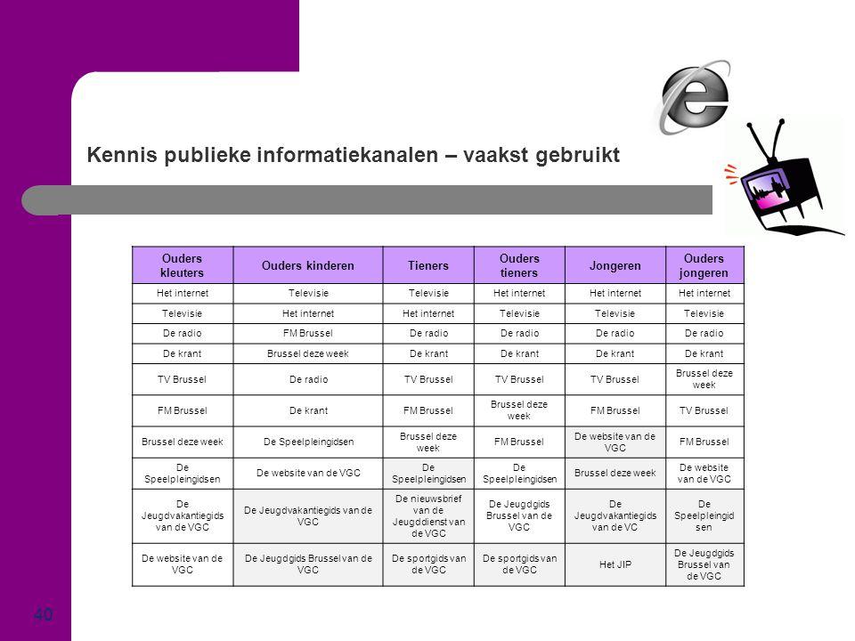 Kennis publieke informatiekanalen – vaakst gebruikt 40 Ouders kleuters Ouders kinderenTieners Ouders tieners Jongeren Ouders jongeren Het internetTele