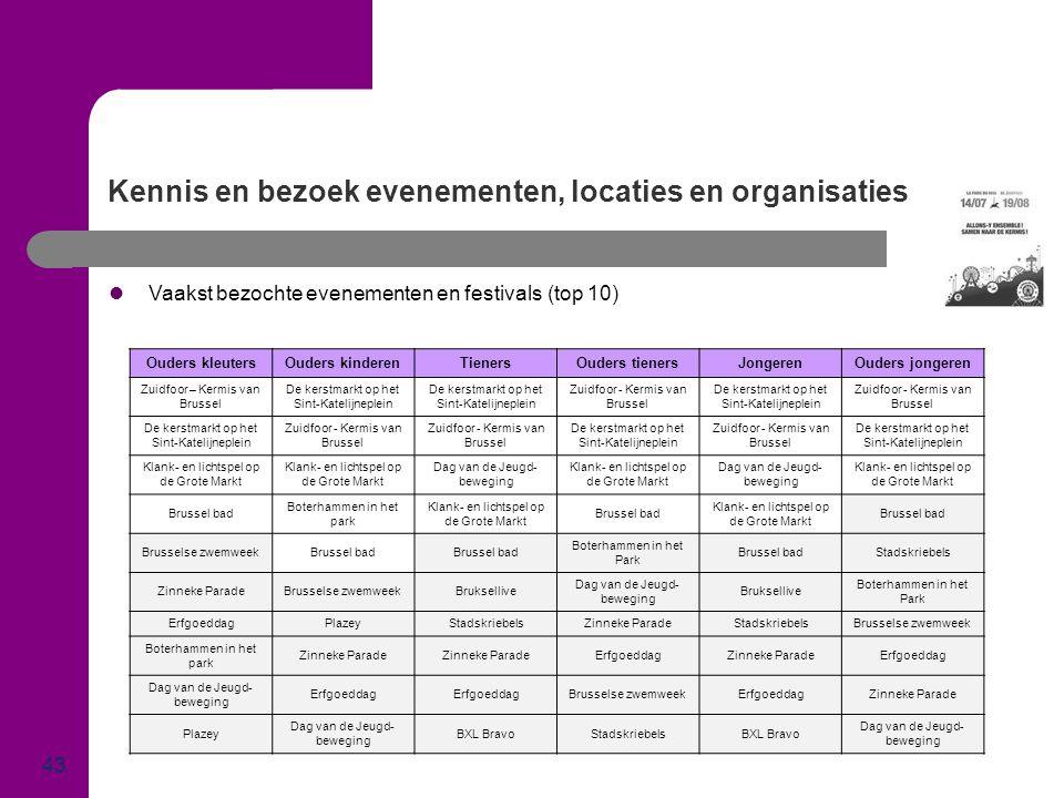 Kennis en bezoek evenementen, locaties en organisaties 43  Vaakst bezochte evenementen en festivals (top 10) Ouders kleutersOuders kinderenTienersOud