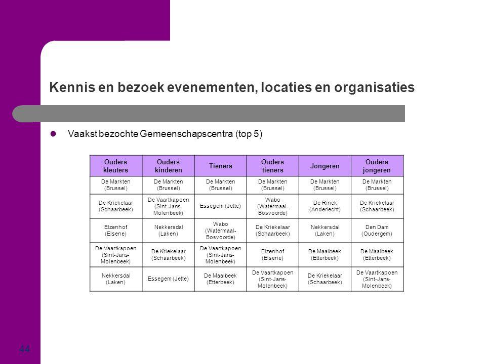 Kennis en bezoek evenementen, locaties en organisaties 44  Vaakst bezochte Gemeenschapscentra (top 5) Ouders kleuters Ouders kinderen Tieners Ouders