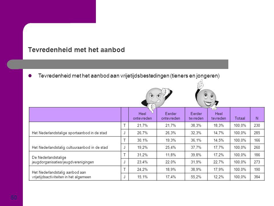 Tevredenheid met het aanbod 50  Tevredenheid met het aanbod aan vrijetijdsbestedingen (tieners en jongeren) Heel ontevreden Eerder ontevreden Eerder