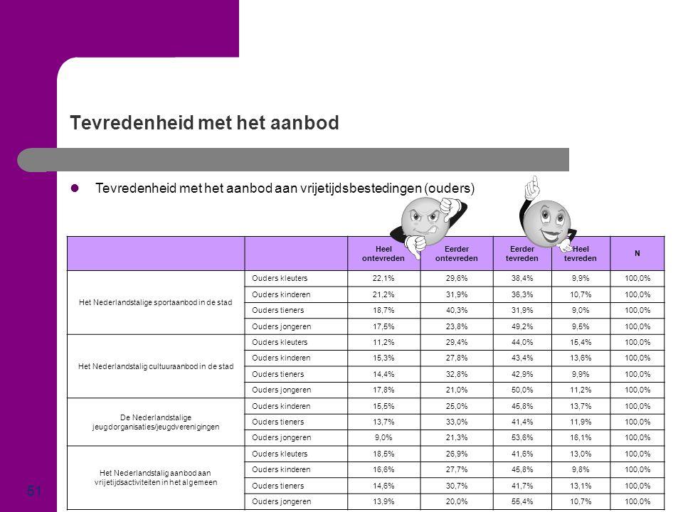 Tevredenheid met het aanbod 51  Tevredenheid met het aanbod aan vrijetijdsbestedingen (ouders) Heel ontevreden Eerder ontevreden Eerder tevreden Heel