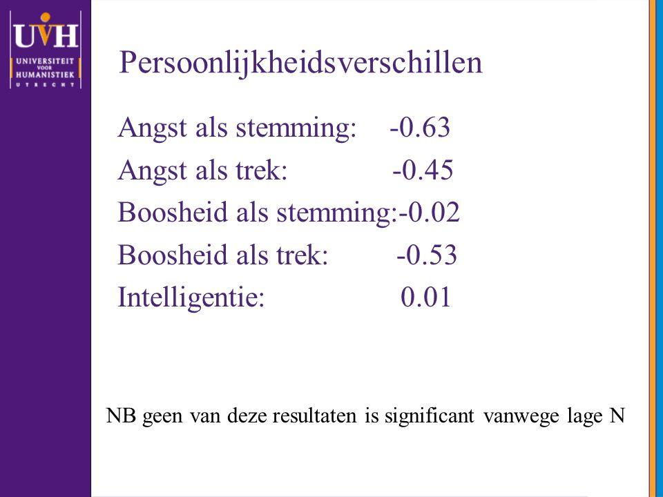 Angst als stemming: -0.63 Angst als trek: -0.45 Boosheid als stemming:-0.02 Boosheid als trek: -0.53 Intelligentie: 0.01 NB geen van deze resultaten i