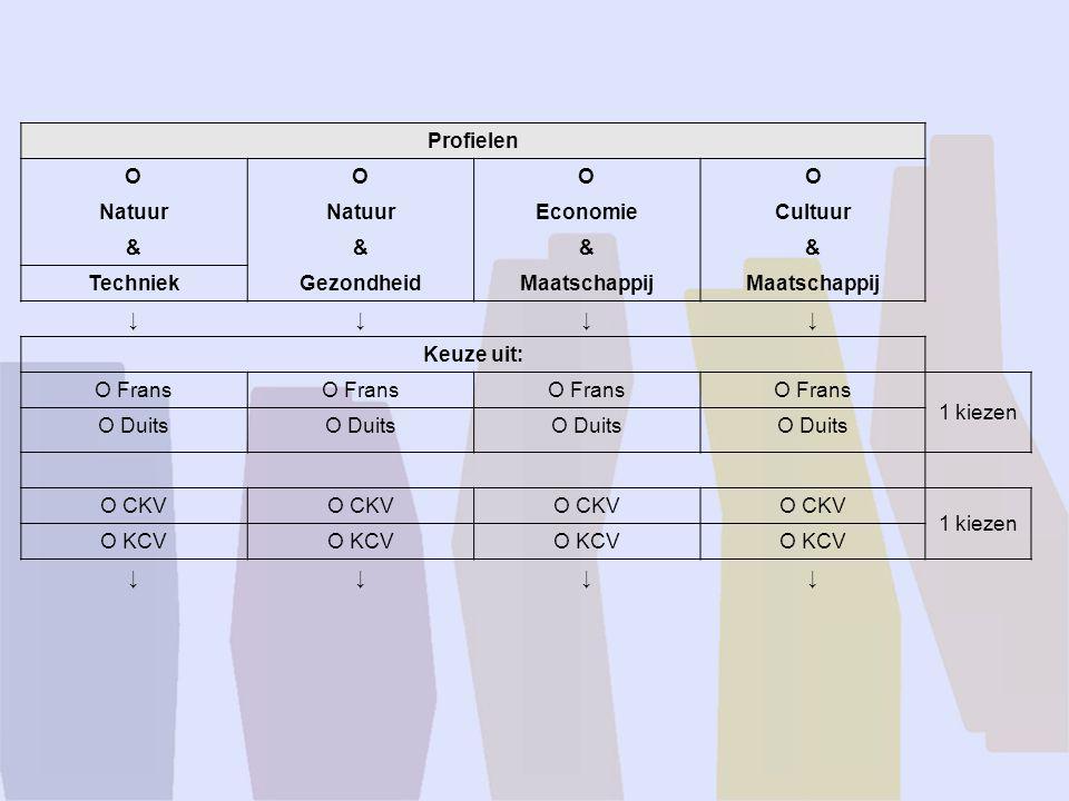 Profielen OOOO Natuur EconomieCultuur &&&& TechniekGezondheidMaatschappij ↓↓↓↓ Keuze uit: O Frans 1 kiezen O Duits O CKV 1 kiezen O KCV ↓↓↓↓