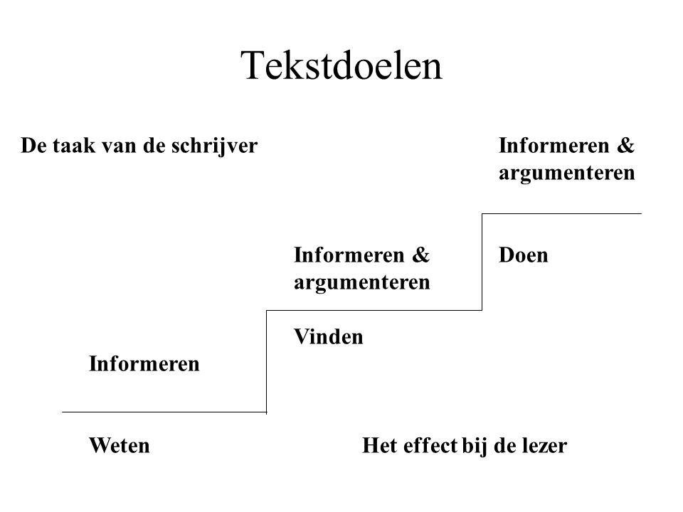 Tekstdoelen De taak van de schrijverInformeren & argumenteren Informeren & Doen argumenteren Vinden Informeren Weten Het effect bij de lezer