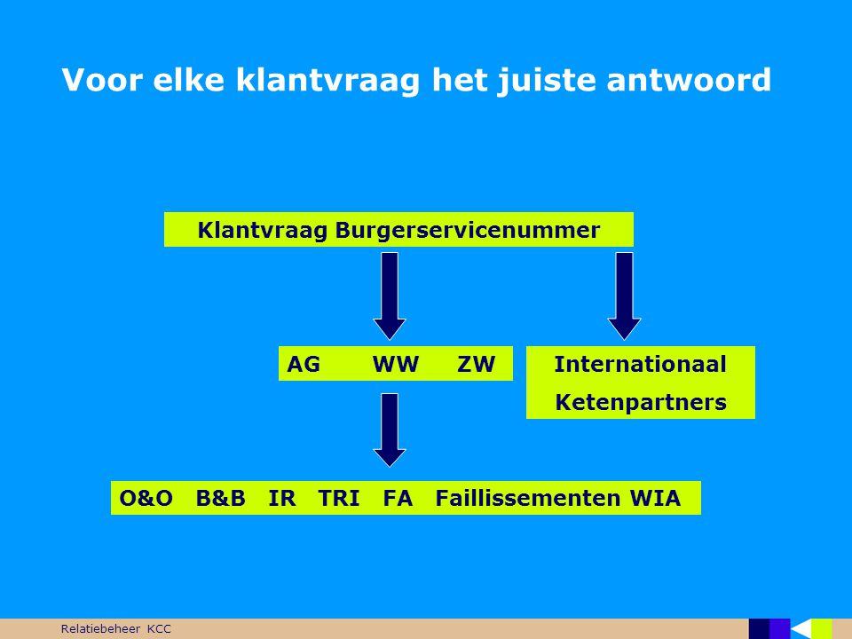 Relatiebeheer KCC Voor elke klantvraag het juiste antwoord Klantvraag Burgerservicenummer AGWWZW O&O B&B IR TRI FA Faillissementen WIA Internationaal