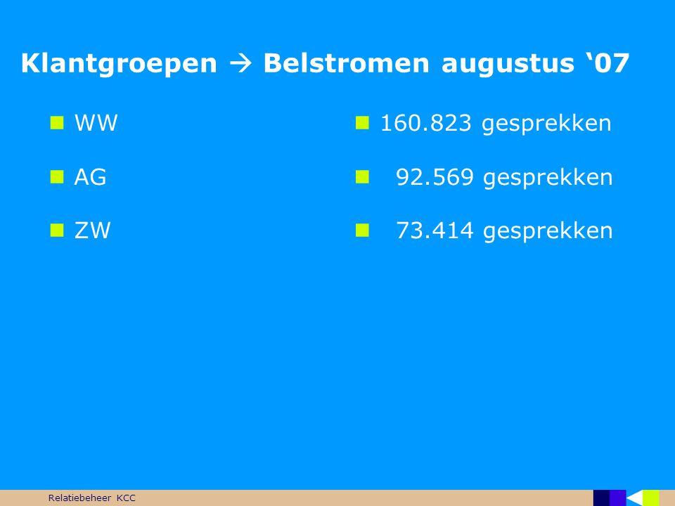 Relatiebeheer KCC Klantgroepen  Belstromen augustus '07  WW  AG  ZW  160.823 gesprekken  92.569 gesprekken  73.414 gesprekken