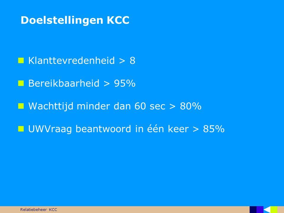 Relatiebeheer KCC Doelstellingen KCC  Klanttevredenheid > 8  Bereikbaarheid > 95%  Wachttijd minder dan 60 sec > 80%  UWVraag beantwoord in één ke