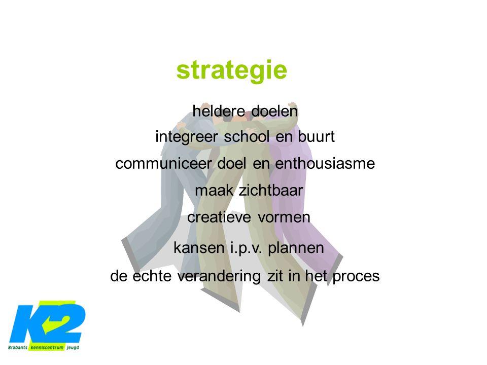 strategie heldere doelen integreer school en buurt communiceer doel en enthousiasme maak zichtbaar creatieve vormen kansen i.p.v.