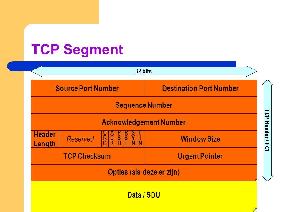 TCP Segment Source Port NumberDestination Port Number Sequence Number Acknowledgement Number Header Length TCP Checksum Data / SDU 32 bits TCP Header