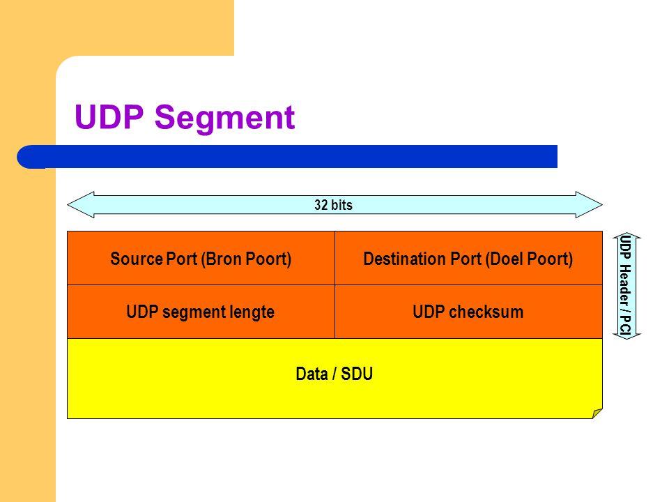 UDP Segment Destination Port (Doel Poort)Source Port (Bron Poort) Data / SDU 32 bits UDP Header / PCI UDP checksumUDP segment lengte