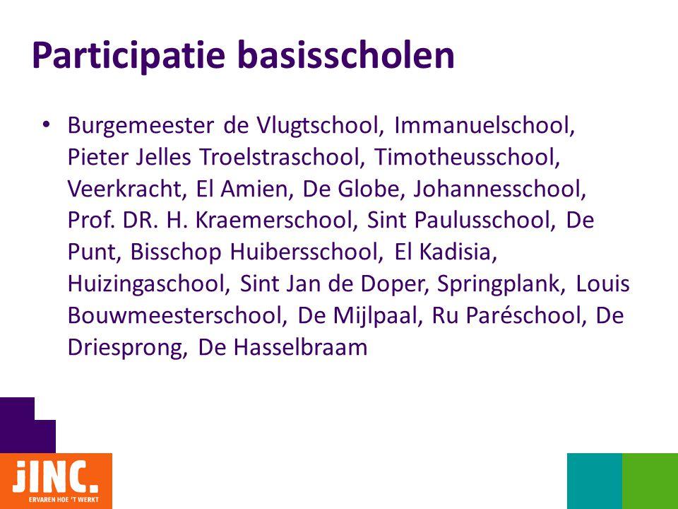 Overzicht leden & Film (algemeen) Participatie basisscholen • Burgemeester de Vlugtschool, Immanuelschool, Pieter Jelles Troelstraschool, Timotheussch
