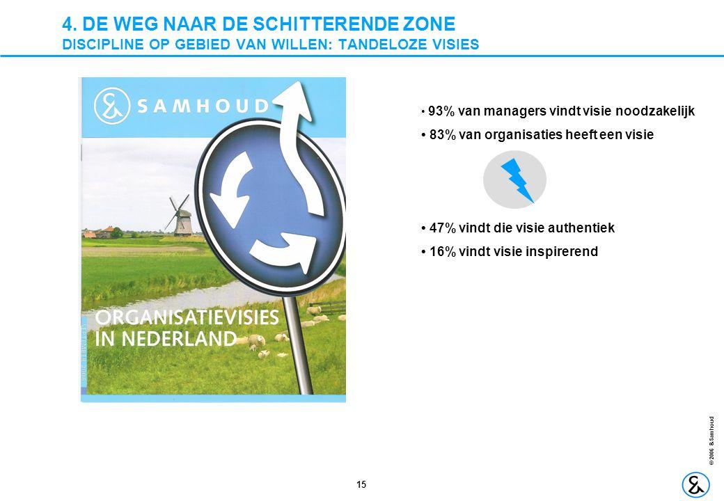 15 © 2006 &Samhoud 4. DE WEG NAAR DE SCHITTERENDE ZONE DISCIPLINE OP GEBIED VAN WILLEN: TANDELOZE VISIES • 93% van managers vindt visie noodzakelijk •