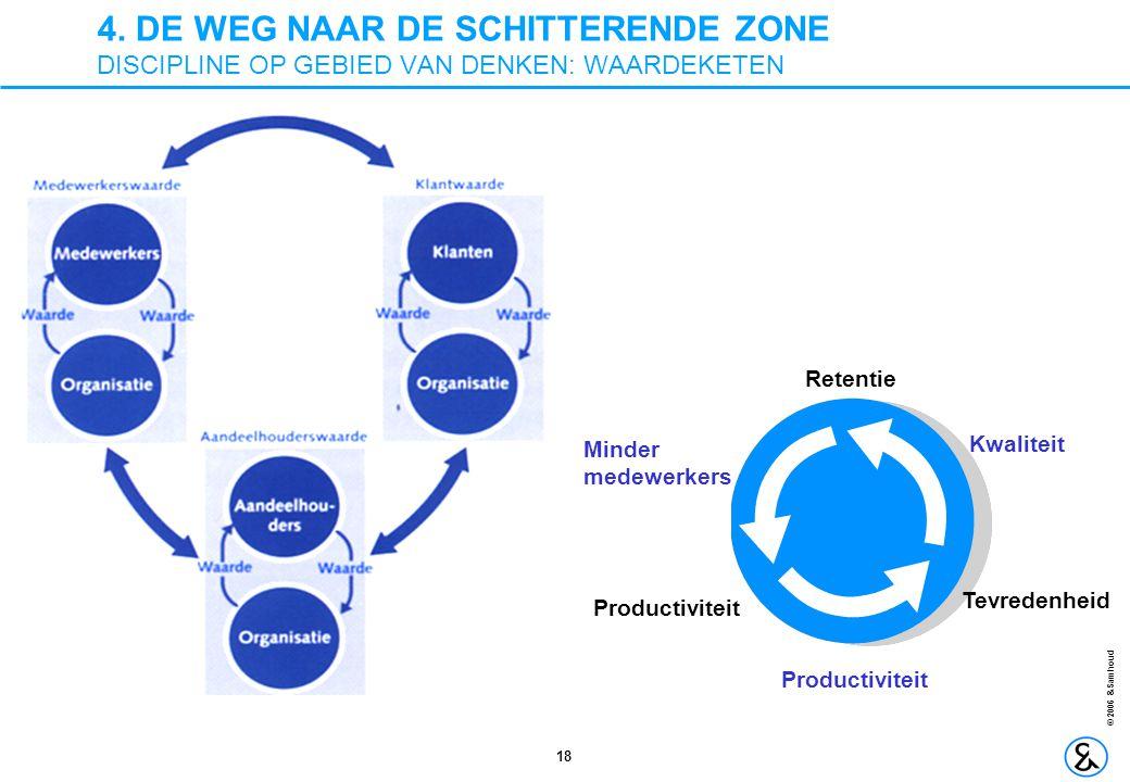 18 © 2006 &Samhoud 4. DE WEG NAAR DE SCHITTERENDE ZONE DISCIPLINE OP GEBIED VAN DENKEN: WAARDEKETEN Retentie Tevredenheid Productiviteit Minder medewe