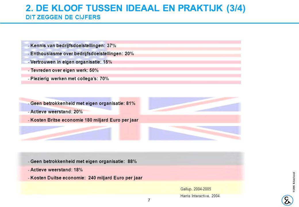 7 © 2006 &Samhoud 2. DE KLOOF TUSSEN IDEAAL EN PRAKTIJK (3/4) DIT ZEGGEN DE CIJFERS - Kennis van bedrijfsdoelstellingen: 37% - Enthousiasme over bedri