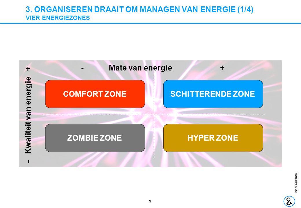 9 © 2006 &Samhoud 3. ORGANISEREN DRAAIT OM MANAGEN VAN ENERGIE (1/4) VIER ENERGIEZONES SCHITTERENDE ZONE ZOMBIE ZONE COMFORT ZONE HYPER ZONE -Mate van