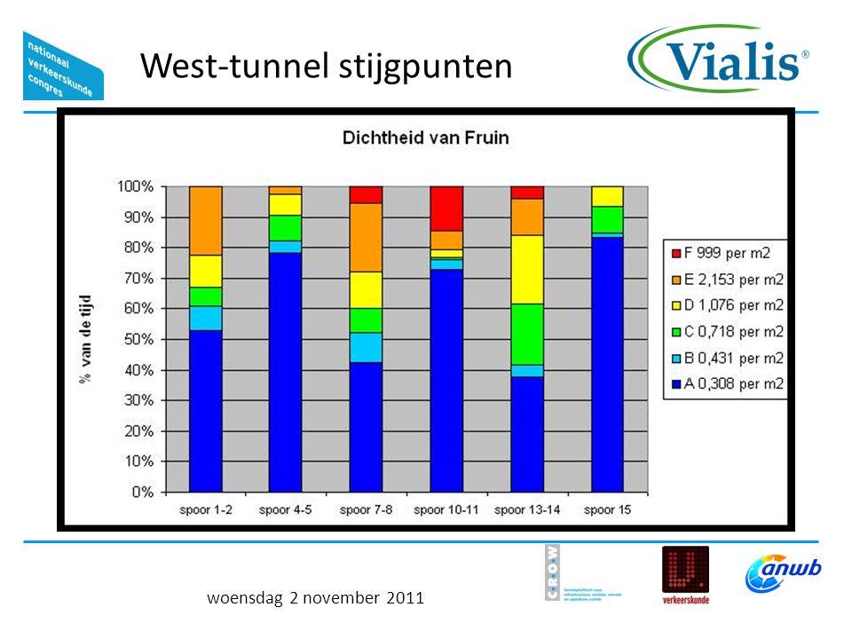 West-tunnel stijgpunten woensdag 2 november 2011