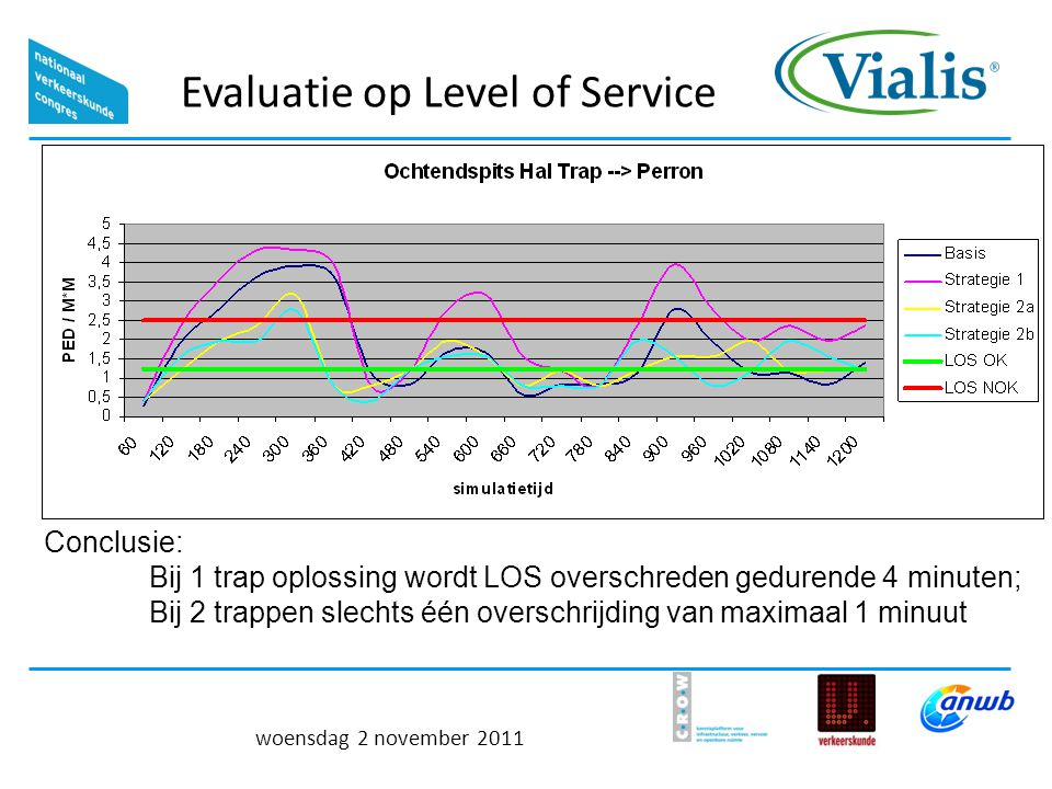 Evaluatie op Level of Service woensdag 2 november 2011 Conclusie: Bij 1 trap oplossing wordt LOS overschreden gedurende 4 minuten; Bij 2 trappen slechts één overschrijding van maximaal 1 minuut