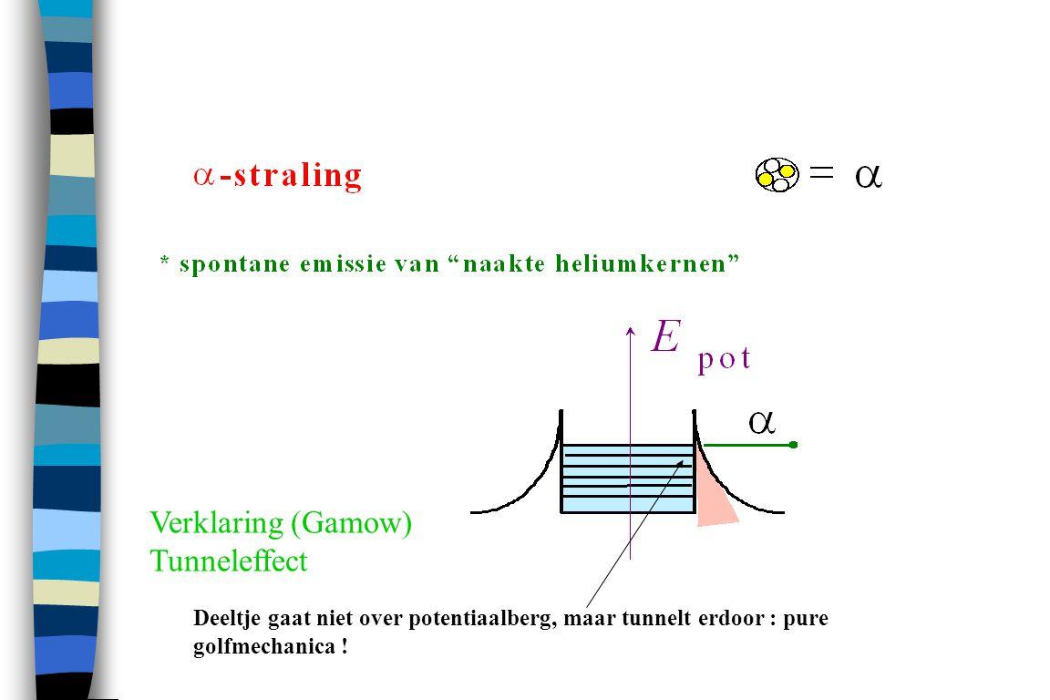 Feynman Diagrams for Weak Force http://www.me.utexas.edu/~uer/manhattan/ Kernfissie Kernsplijting Hahn-Strassman + veel energie