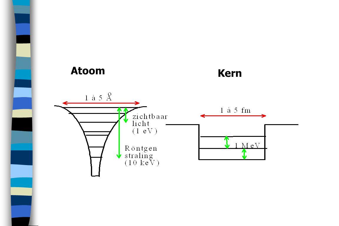 Fissiefragmenten : desintegreren (zijn niet stabiel) zijn verantwoordelijk voor residuele radioactiviteit van de brandstofstaven.