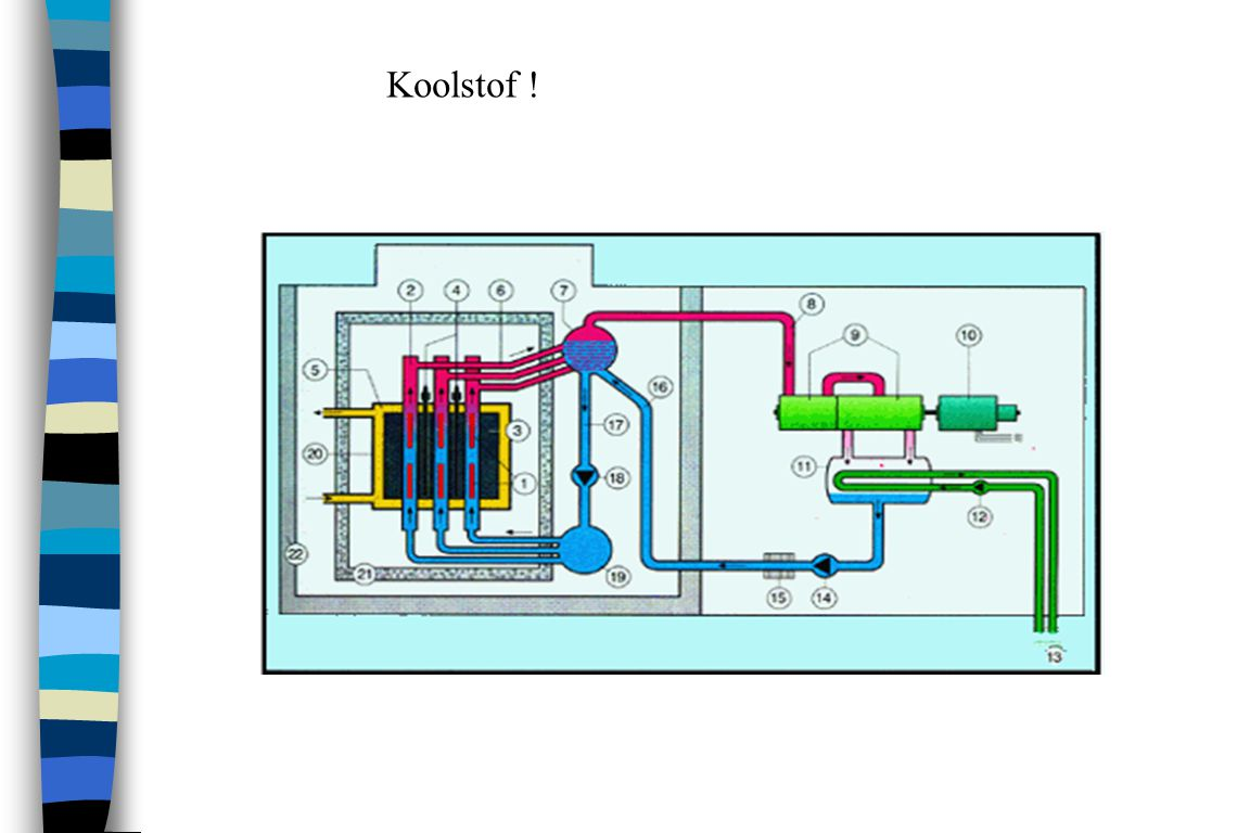 Fast breeder reactors The core of a fast breeder reactor consists of two parts.