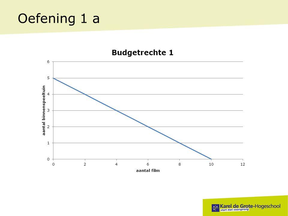 Oefening 1 b B = 420 P S = 60 P F = 30 Budgetlijn.