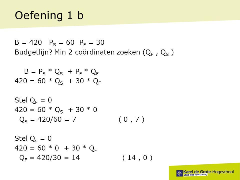Oefening 1 b B = 420 P S = 60 P F = 30 Budgetlijn? Min 2 coördinaten zoeken (Q F, Q S ) B = P S * Q S + P F * Q F 420 = 60 * Q S + 30 * Q F Stel Q F =