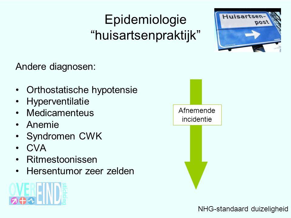 Epidemiologie huisartsenpraktijk Andere diagnosen: •Orthostatische hypotensie •Hyperventilatie •Medicamenteus •Anemie •Syndromen CWK •CVA •Ritmestoonissen •Hersentumor zeer zelden NHG-standaard duizeligheid Afnemende incidentie