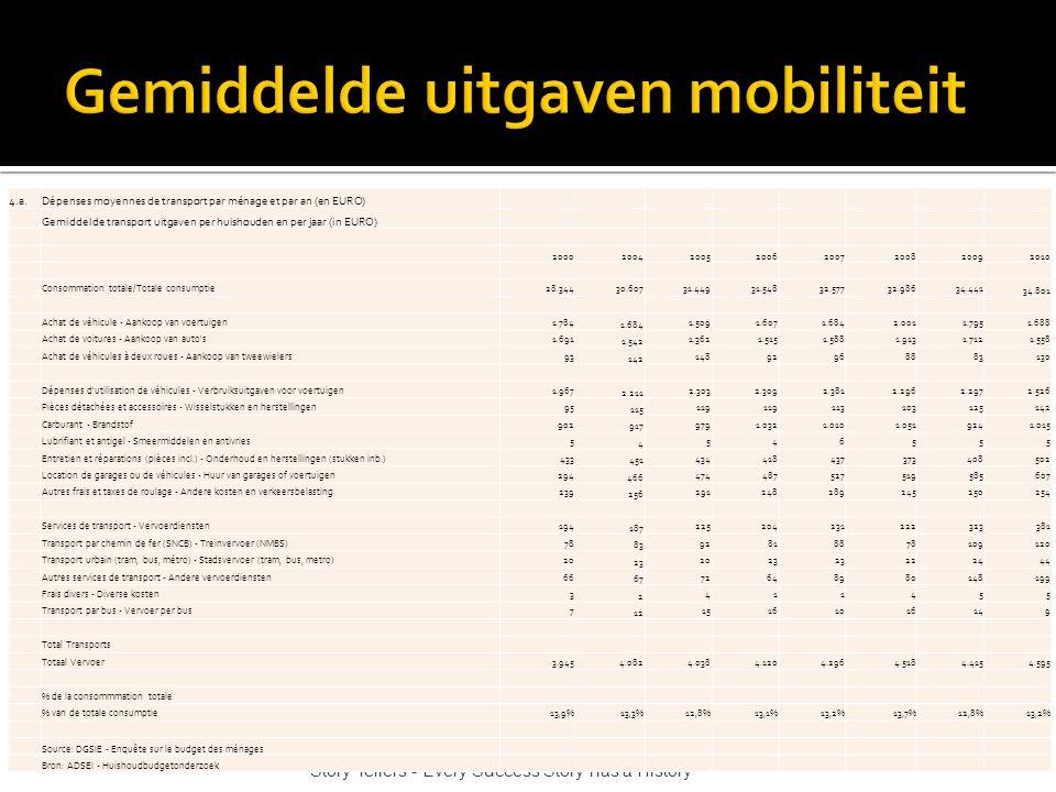 Story Tellers - Every Success Story has a History 4.a.Dépenses moyennes de transport par ménage et par an (en EURO) Gemiddelde transport uitgaven per huishouden en per jaar (in EURO) 20002004200520062007200820092010 Consommation totale/Totale consumptie28.34430.60731.44931.54832.57732.98634.441 34.801 Achat de véhicule - Aankoop van voertuigen1.784 1.684 1.5091.6071.6842.0011.7951.688 Achat de voitures - Aankoop van auto s1.691 1.542 1.3621.5151.5881.9131.7121.558 Achat de véhicules à deux roues - Aankoop van tweewielers93 142 14892968883130 Dépenses d utilisation de véhicules - Verbruiksuitgaven voor voertuigen1.967 2.211 2.3032.3092.3812.2962.2972.526 Pièces détachées et accessoires - Wisselstukken en herstellingen95 115 119 113103125142 Carburant - Brandstof902 917 9791.0321.0101.0519241.015 Lubrifiant et antigel - Smeermiddelen en antivries5 4 546555 Entretien et réparations (pièces incl.) - Onderhoud en herstellingen (stukken inb.)433 451 434418437373408502 Location de garages ou de véhicules - Huur van garages of voertuigen294 466 474487527519585607 Autres frais et taxes de roulage - Andere kosten en verkeersbelasting239 256 291248289245250254 Services de transport - Vervoerdiensten194 187 225204231222323381 Transport par chemin de fer (SNCB) - Treinvervoer (NMBS)78 83 92818878109120 Transport urbain (tram, bus, métro) - Stadsvervoer (tram, bus, metro)20 23 2023 222444 Autres services de transport - Andere vervoerdiensten66 67 72648980148199 Frais divers - Diverse kosten3 2 411455 Transport par bus - Vervoer per bus7 12 15161016149 Total Transports Totaal Vervoer3.9454.0824.0384.1204.2964.5184.4154.595 % de la consommmation totale % van de totale consumptie13,9%13,3%12,8%13,1%13,2%13,7%12,8%13,2% Source: DGSIE - Enquête sur le budget des ménages Bron: ADSEI - Huishoudbudgetonderzoek