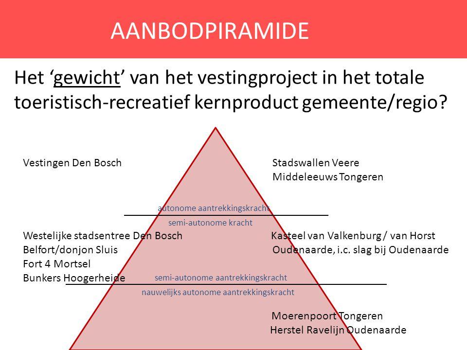 AANBODPIRAMIDE Het 'gewicht' van het vestingproject in het totale toeristisch-recreatief kernproduct gemeente/regio? Vestingen Den Bosch Stadswallen V